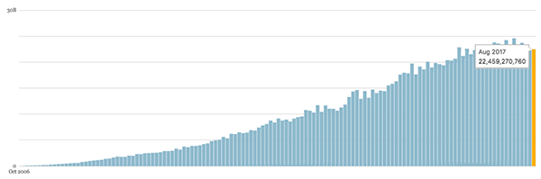 wORDPRESS stats 3